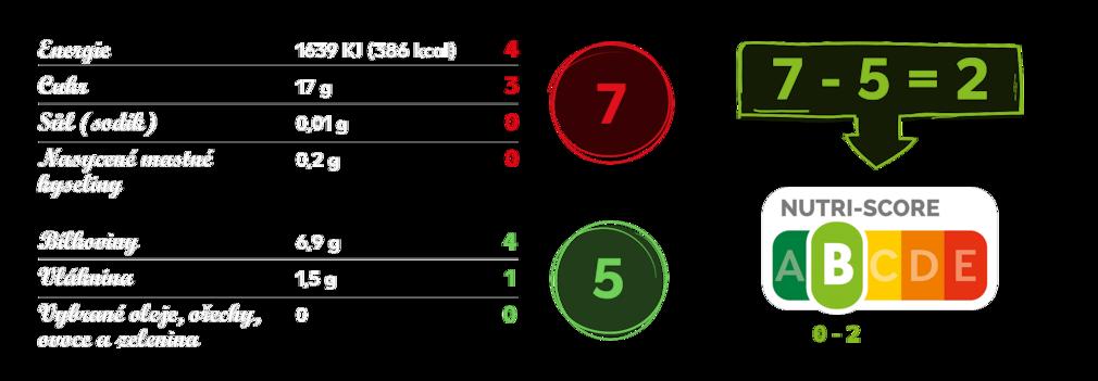 Ukázkový výpočet hodnoty Nutri-Score