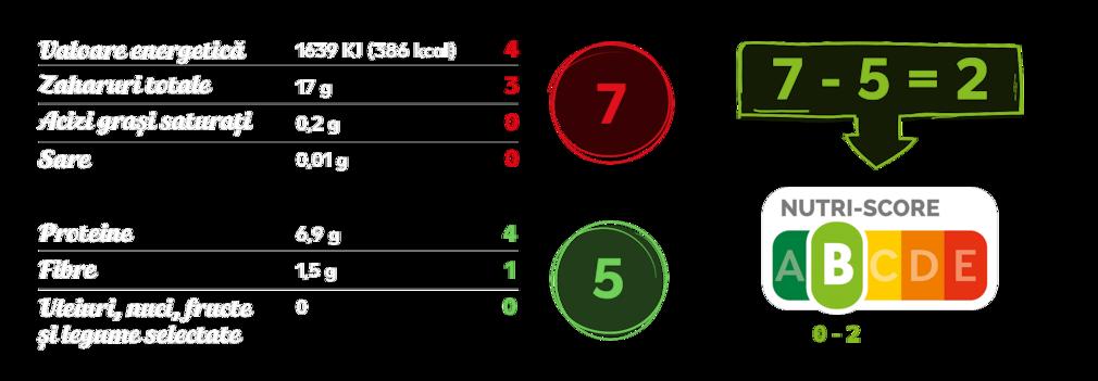 Calcul exemplificativ pentru Nutri-Score