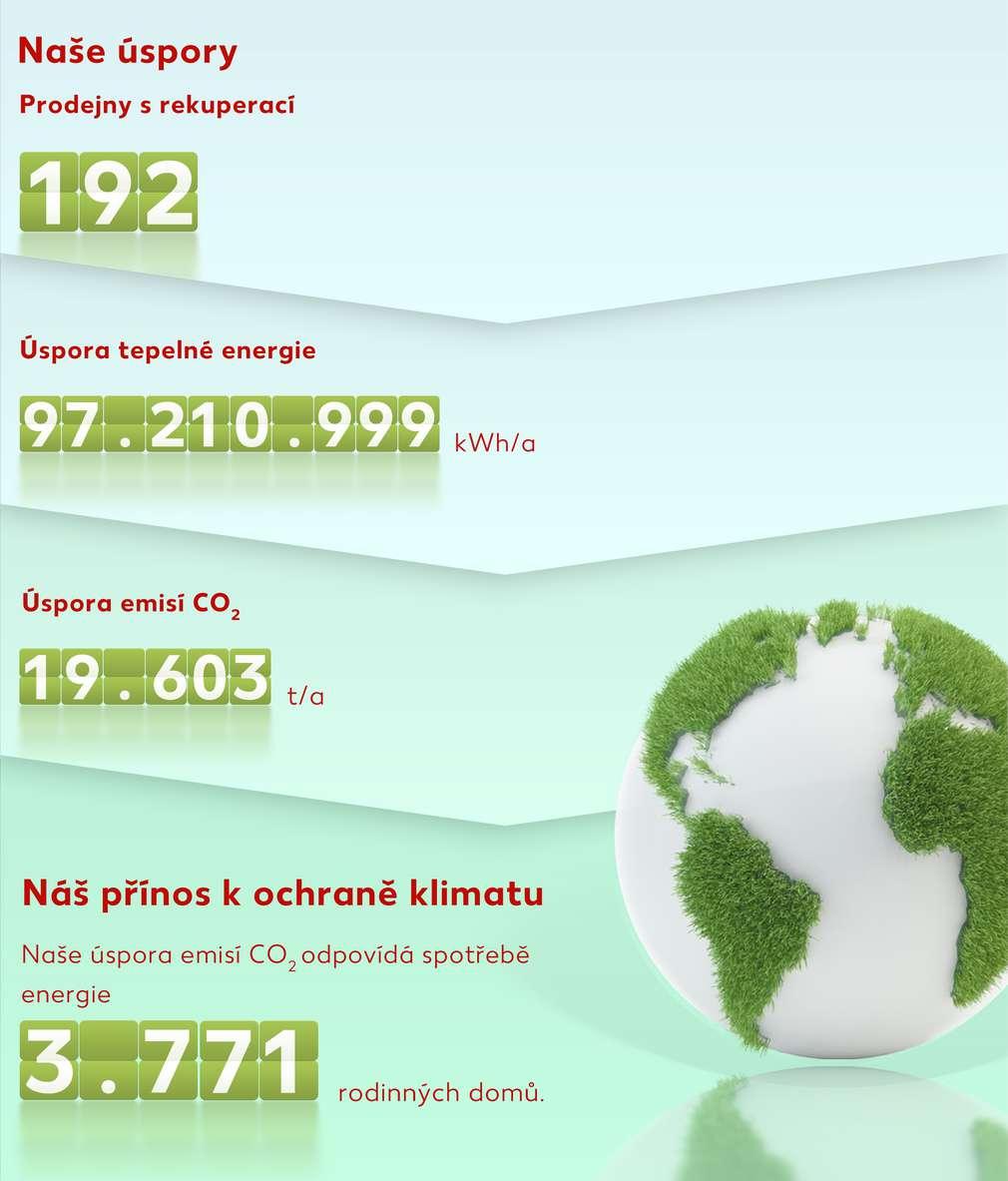 Ekologický ukazatel ušetřených škodlivých emisí při provozu prodejen Kaufland