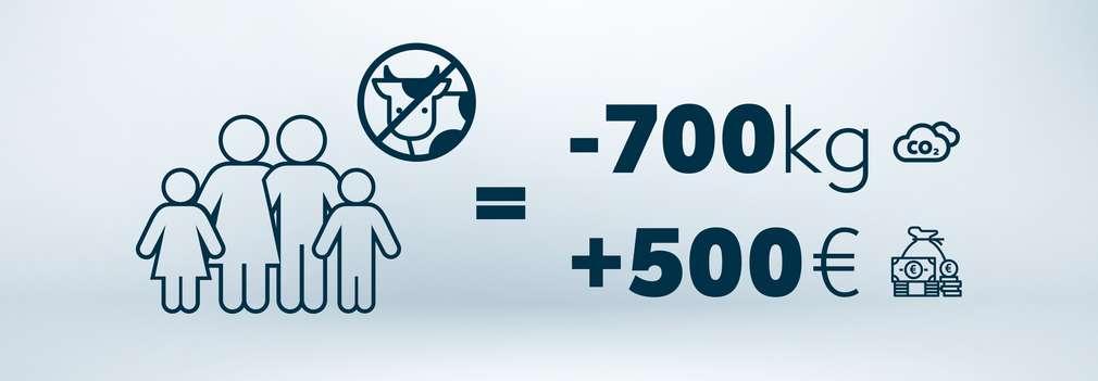 Schaubild mit Icons, das die Ersparnis des Fleischkonsums zeigt