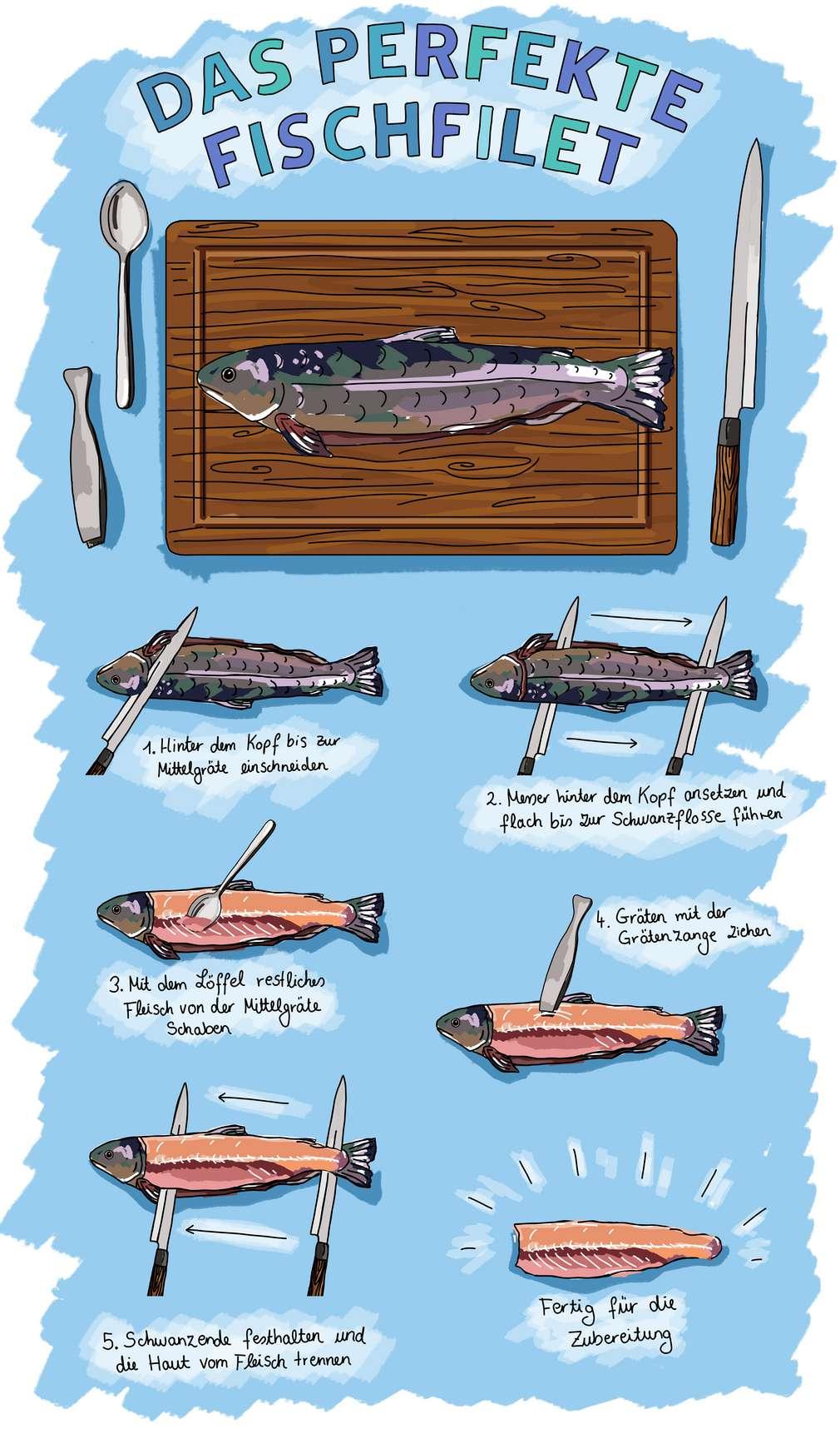Das perfekte Fischfilet