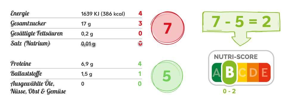 Beispielrechnung für den Nutri-Score