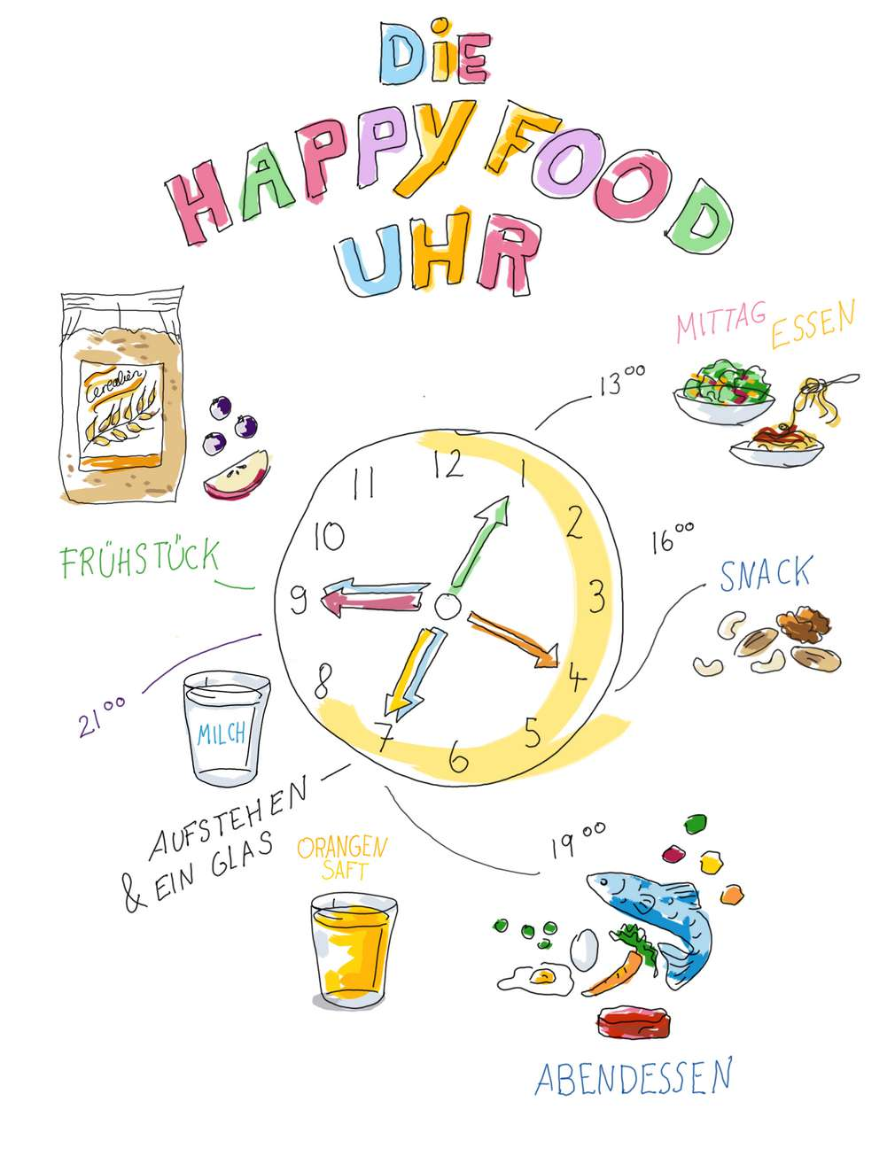 Happy Food Uhr