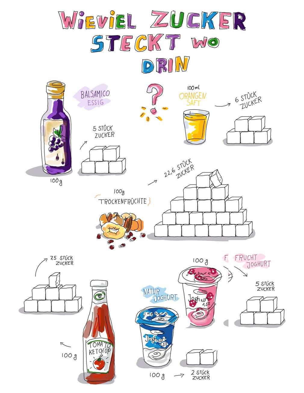 Infografik: Wie viel Zucker steckt wo drin?