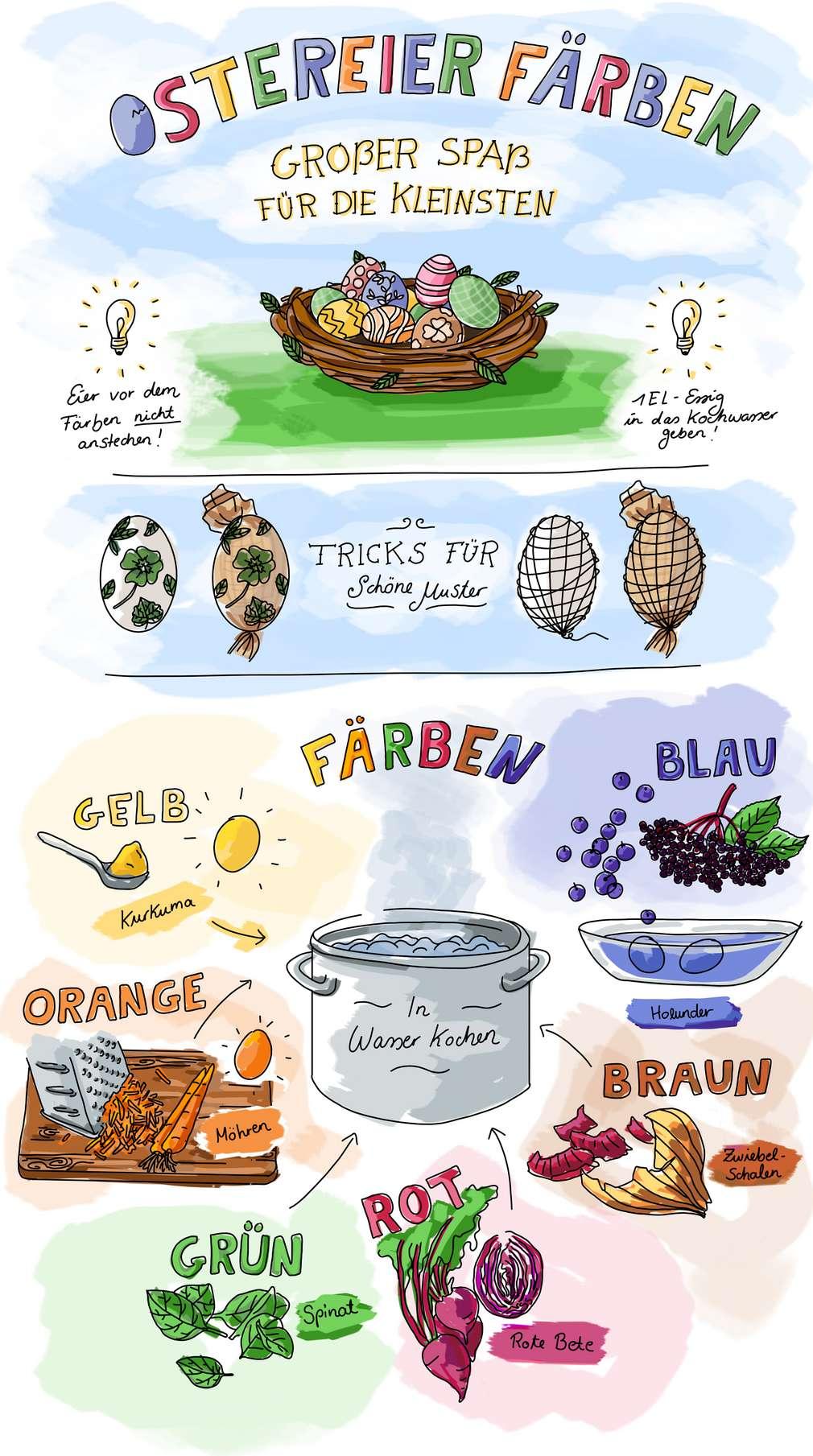 Infografik: Ostereier färben