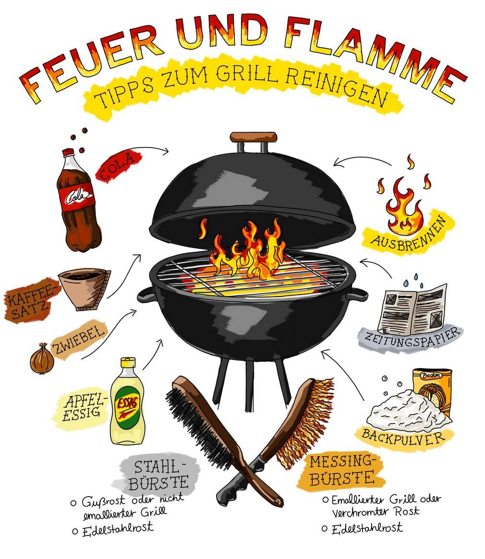 Infografik: Grill reinigen