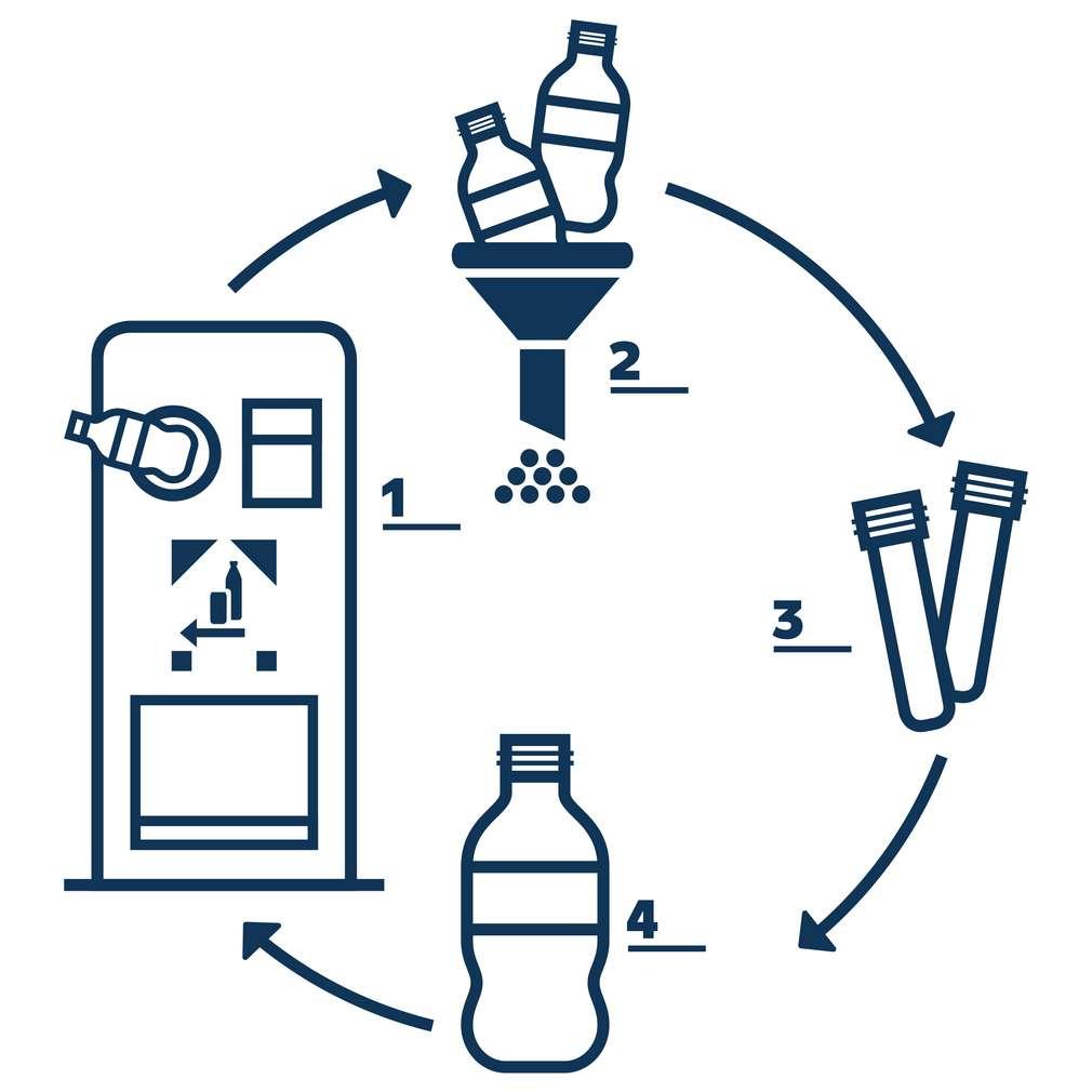 Abbildung: Wertstoffkreislauf