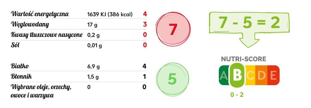 Przykładowe obliczenia Nutri-Score.